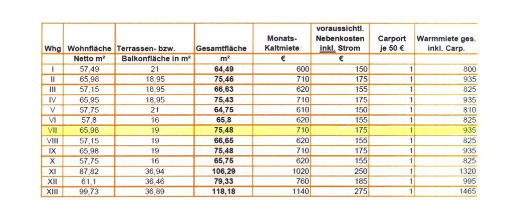 Preise und Flächen - Wohnung 7