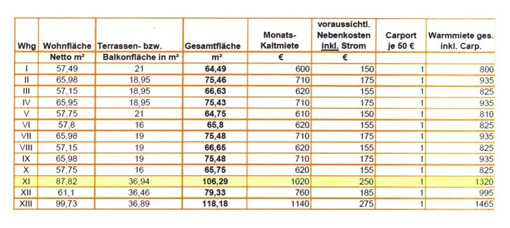 Preise und Flächen - Whg. 11