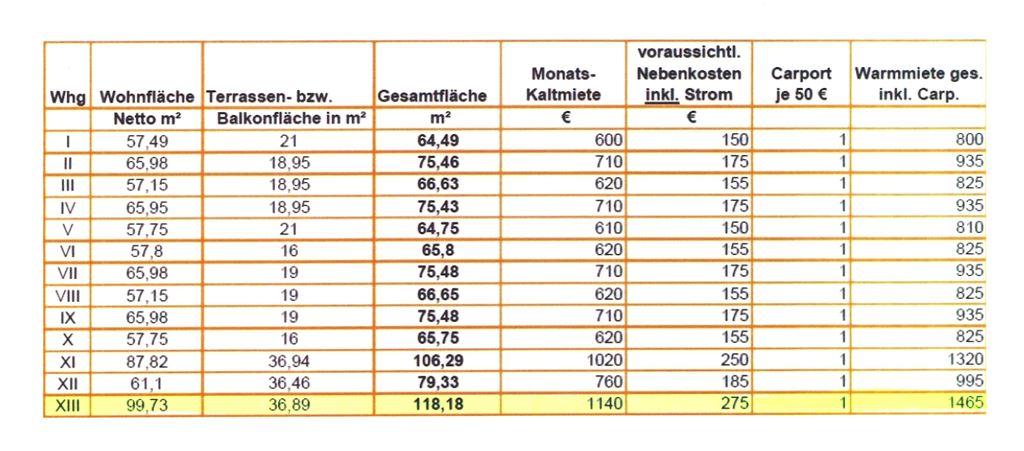 Preise und Flächen - Whg. 13