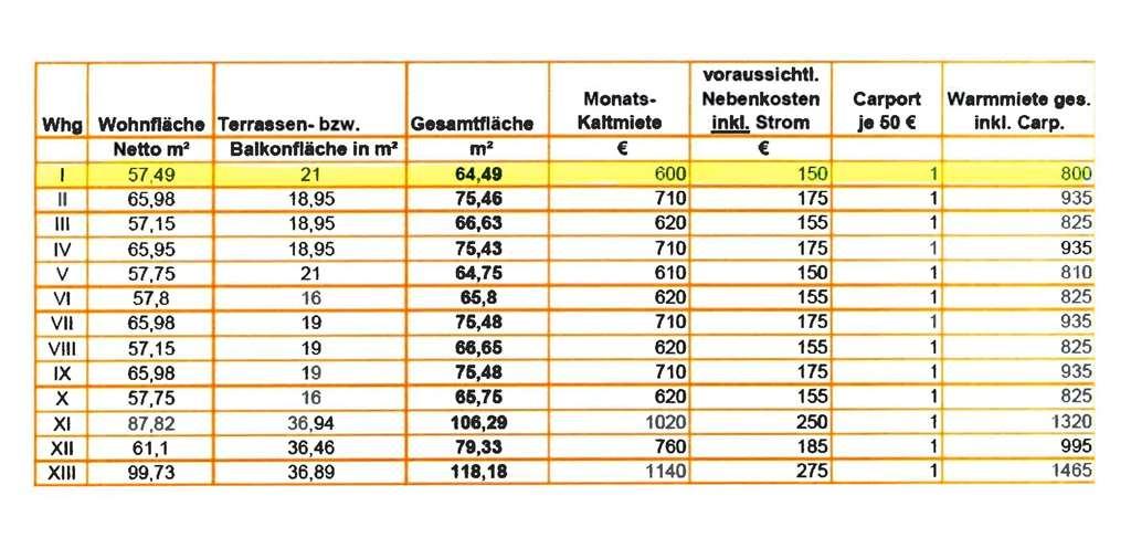 Wohnflächen und Preise - Whg. 1