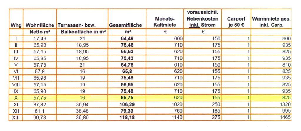 Preise und Flächen - Whg. 10