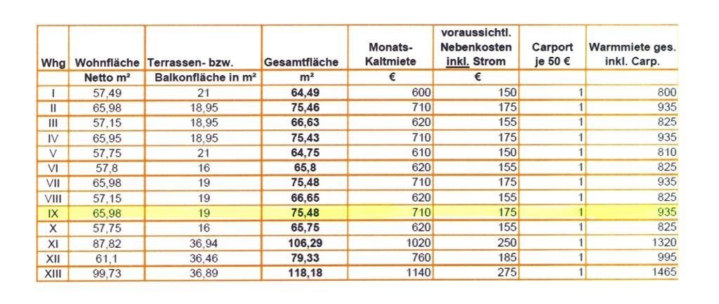 Preise und Flächen - Whg. 9
